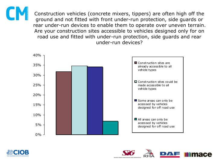 Construction vehicles (concrete mixers, tippers) are often high off the ground and not fitted with front under-run protection, side guards or rear under-run devices to enable them to operate over uneven terrain. Are your construction sites accessible to vehicles designed only for on road use and fitted with under-run protection, side guards and rear under-run devices?