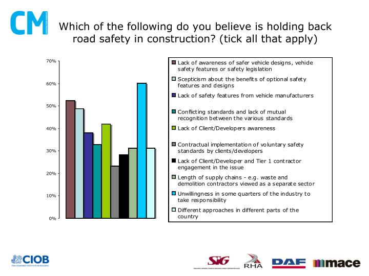 Which of the following do you believe is holding back road safety in construction? (tick all that apply)