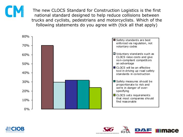 The new CLOCS Standard for Construction Logistics is the first national standard designed to help reduce collisions between trucks and cyclists, pedestrians and motorcyclists. Which of the following statements do you agree with (tick all that apply)