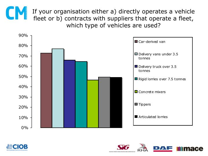 If your organisation either a) directly operates a vehicle fleet or b) contracts with suppliers that operate a fleet, which type of vehicles are used?