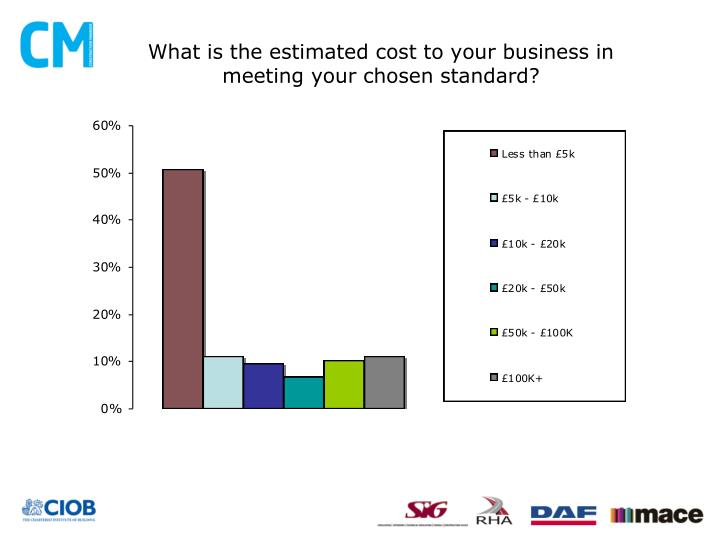 What is the estimated cost to your business in meeting your chosen standard?