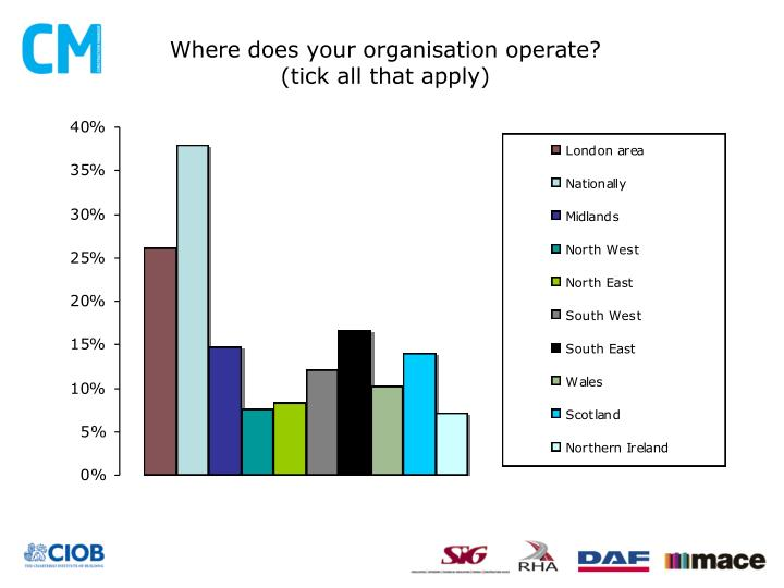 Where does your organisation operate?