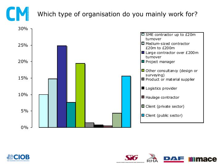 Which type of organisation do you mainly work for?