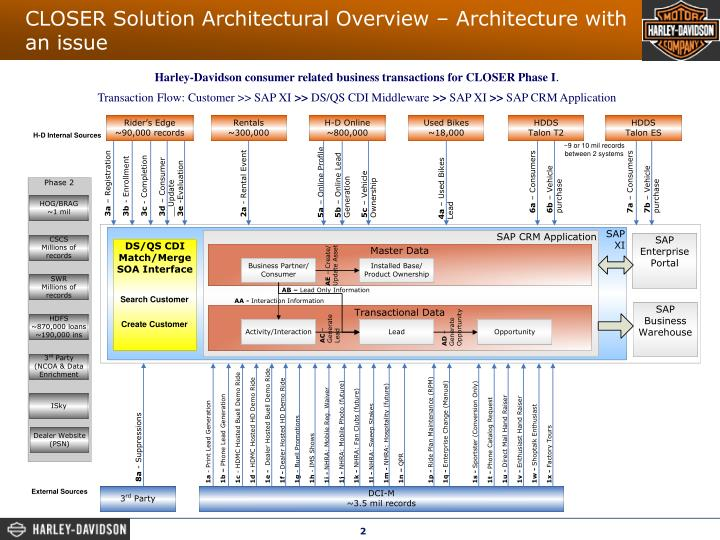 Closer solution architectural overview architecture with an issue
