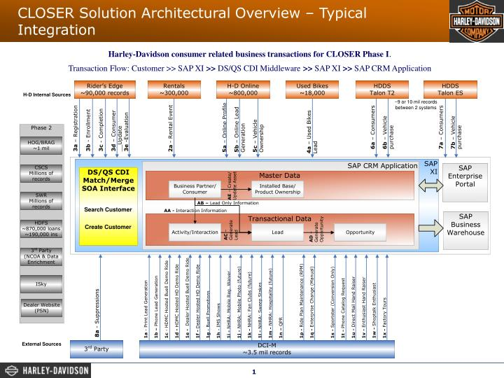 Closer solution architectural overview typical integration