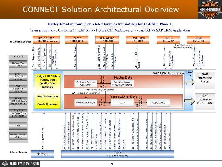 CONNECT Solution Architectural Overview