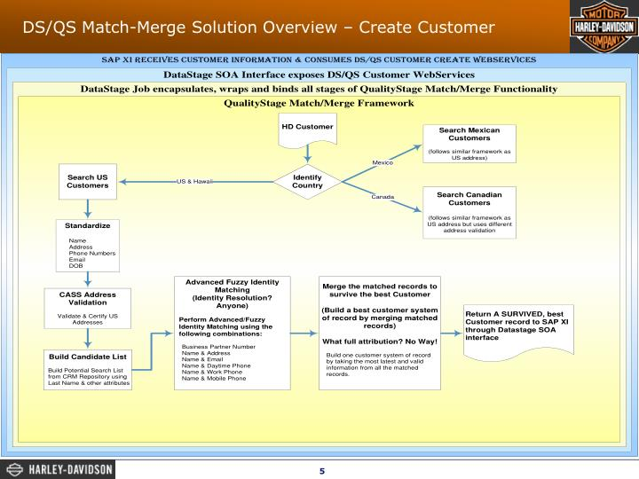 DS/QS Match-Merge Solution Overview – Create Customer