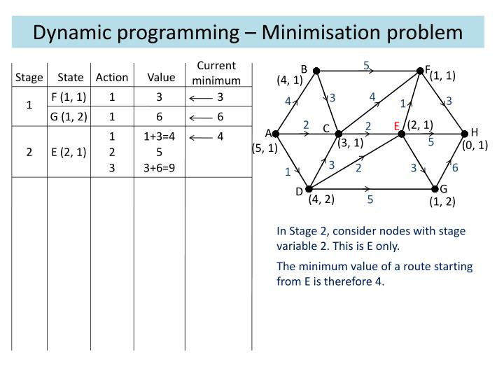 Dynamic programming – Minimisation problem