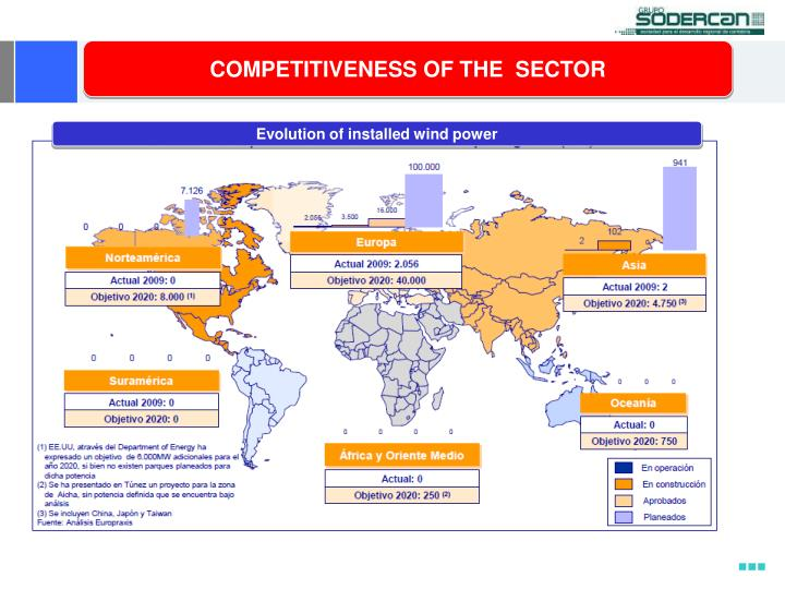 COMPETITIVENESS OF THE  SECTOR