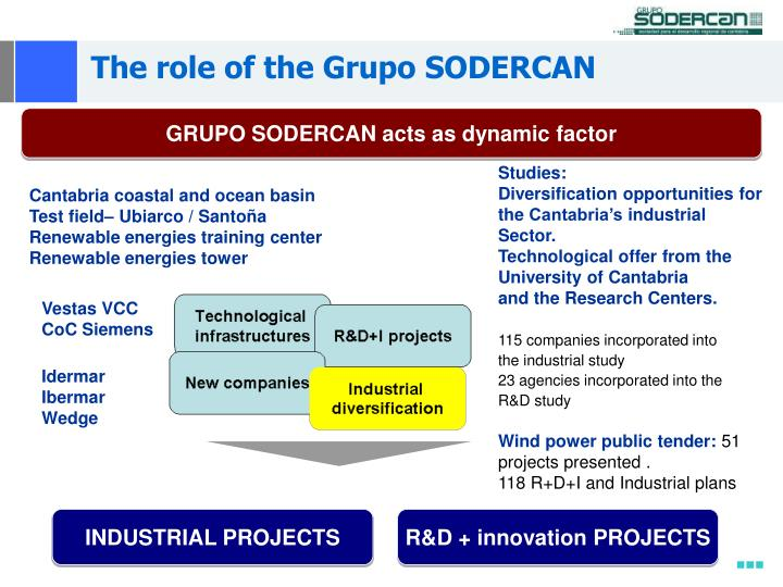 The role of the Grupo SODERCAN