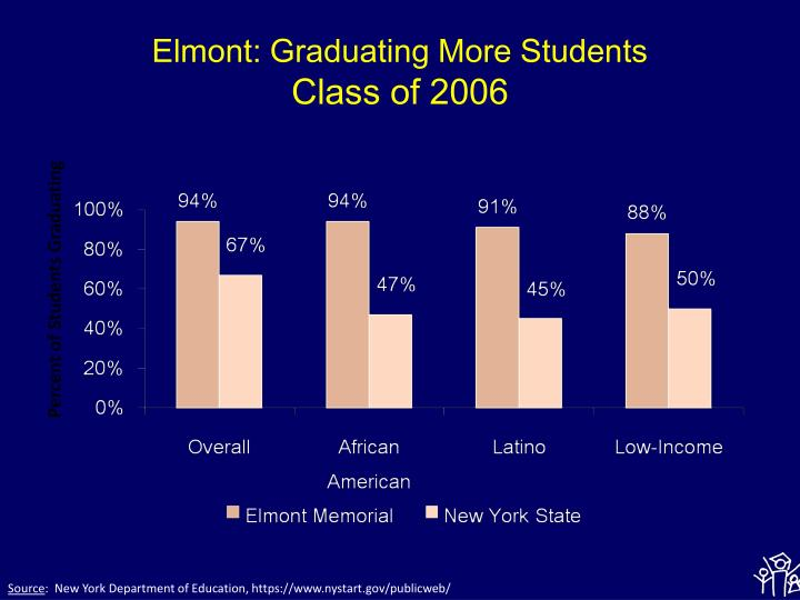 Elmont: Graduating More Students