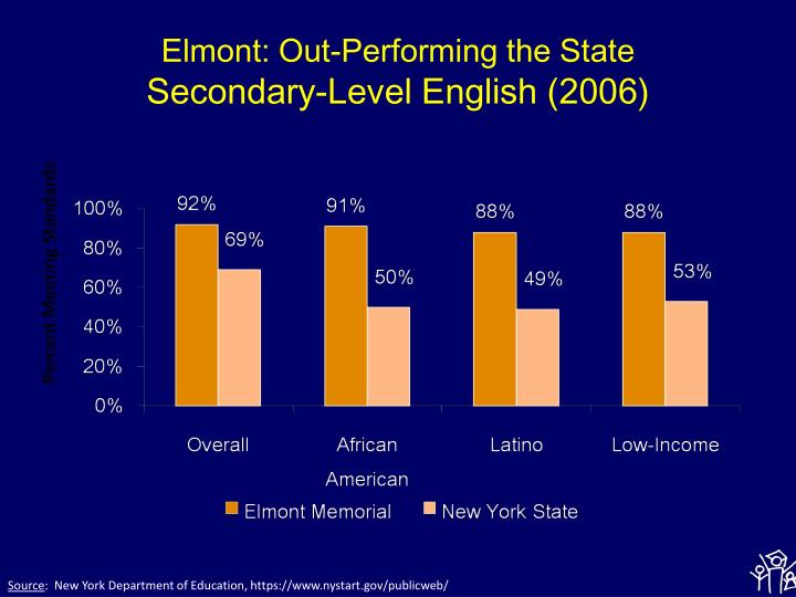 Elmont: Out-Performing the State