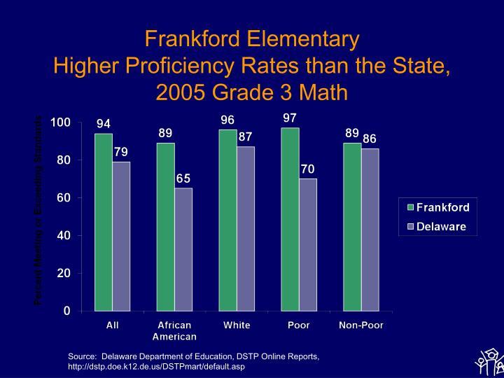 Frankford Elementary