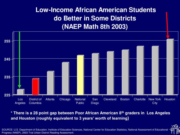 * There is a 28 point gap between Poor African American 8