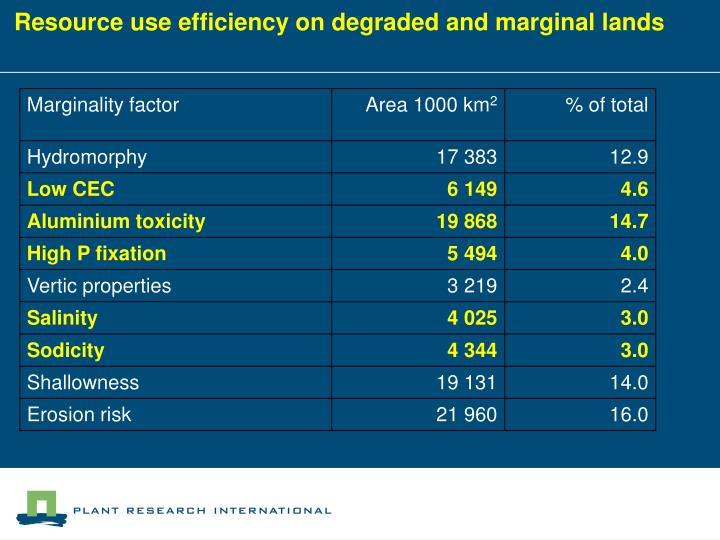 Resource use efficiency on degraded and marginal lands