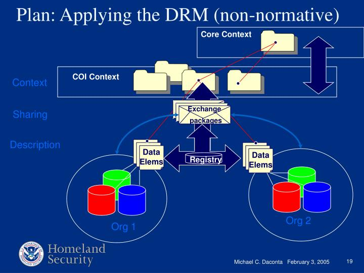 Plan: Applying the DRM (non-normative)