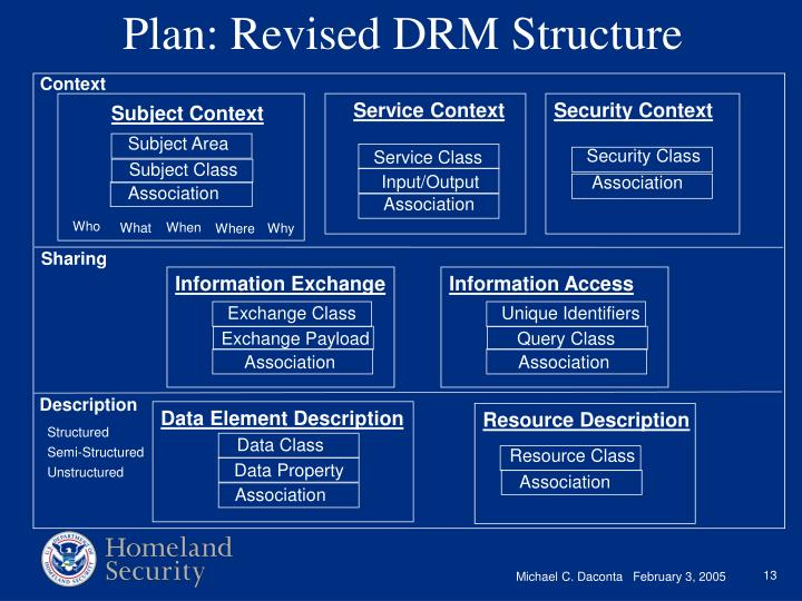Plan: Revised DRM Structure