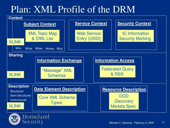 Plan: XML Profile of the DRM