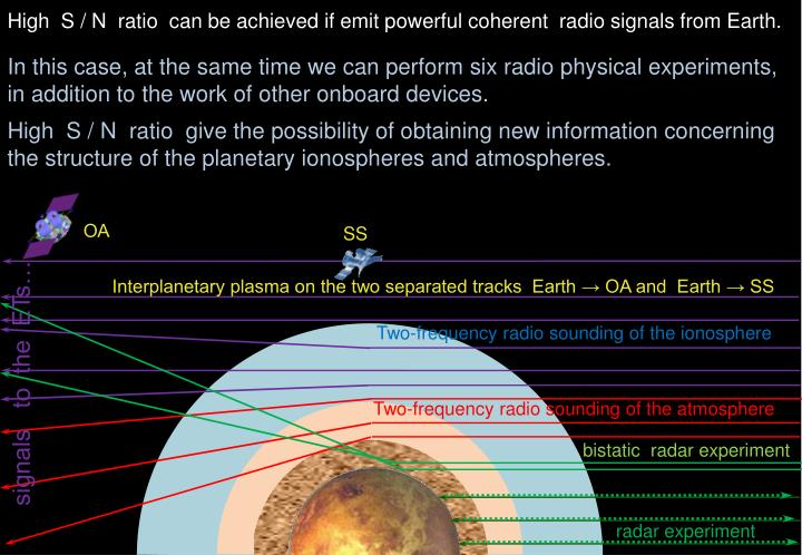 High  S / N  ratio  can be achieved if emit powerful coherent  radio signals from Earth.