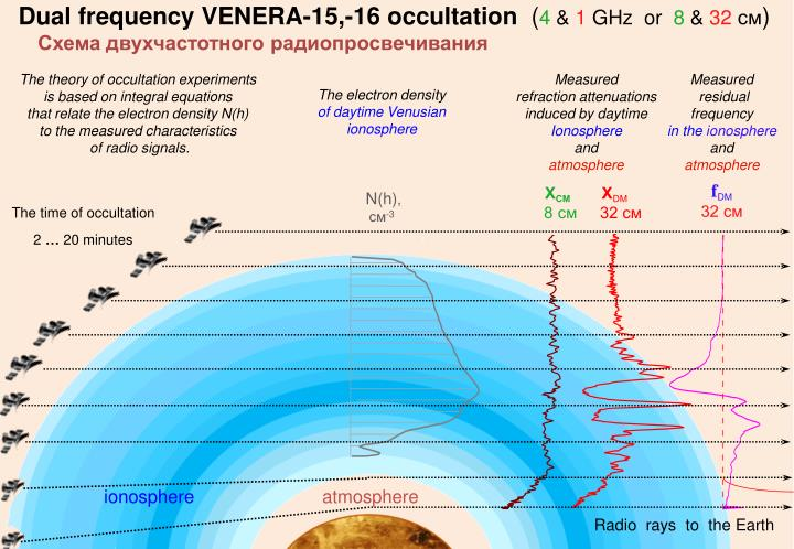Dual frequency VENERA-15,-16 occultation