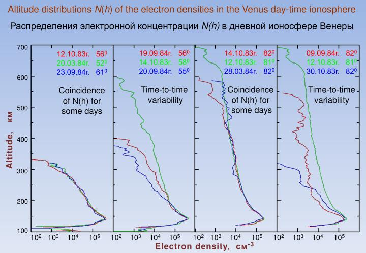 Altitude distributions