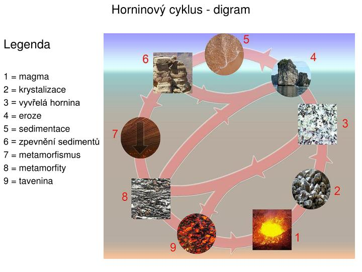 Horninový cyklus - digram
