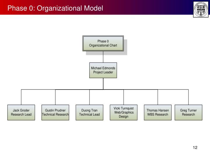 Phase 0: Organizational Model