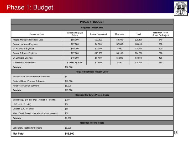 Phase 1: Budget