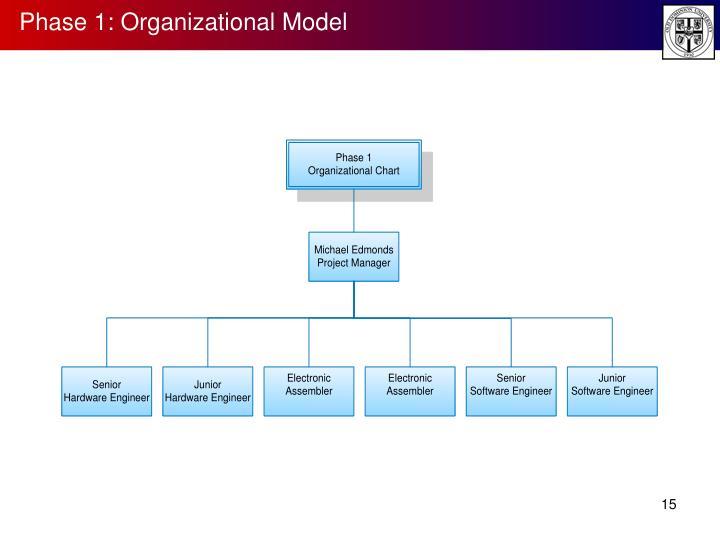 Phase 1: Organizational Model