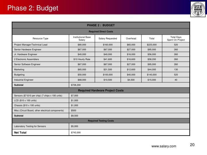 Phase 2: Budget