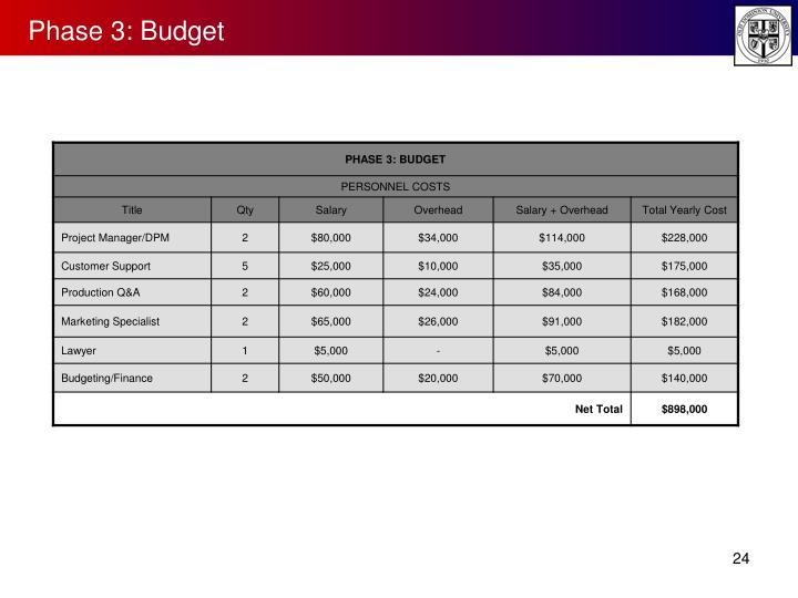 Phase 3: Budget