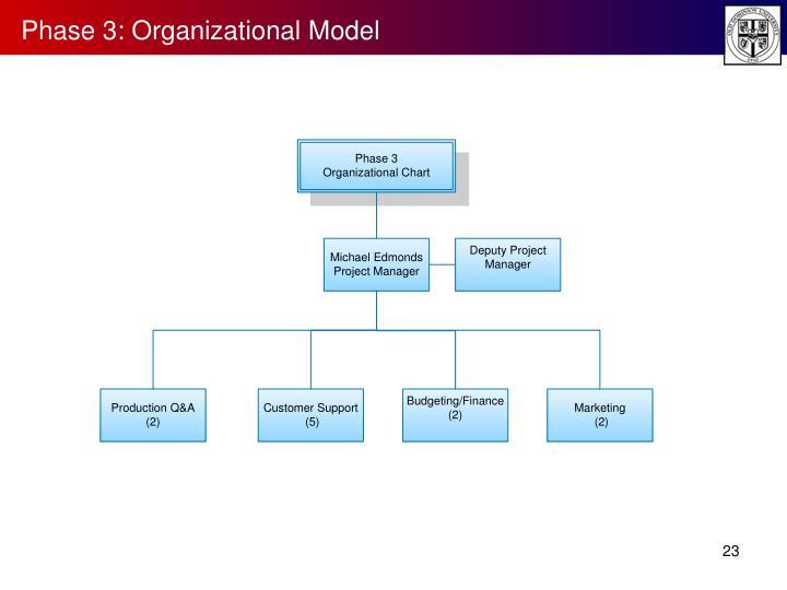 Phase 3: Organizational Model