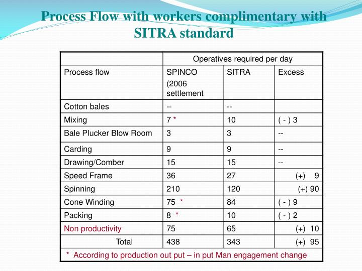 Process Flow with workers complimentary with SITRA standard
