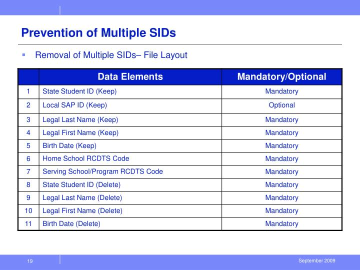 Prevention of Multiple SIDs