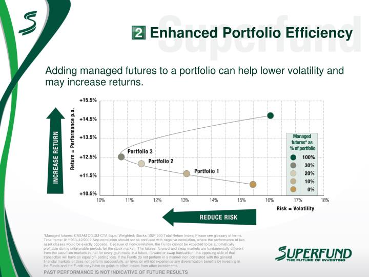 Enhanced Portfolio Efficiency