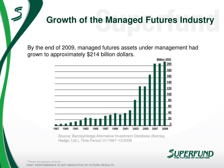 Growth of the Managed Futures Industry