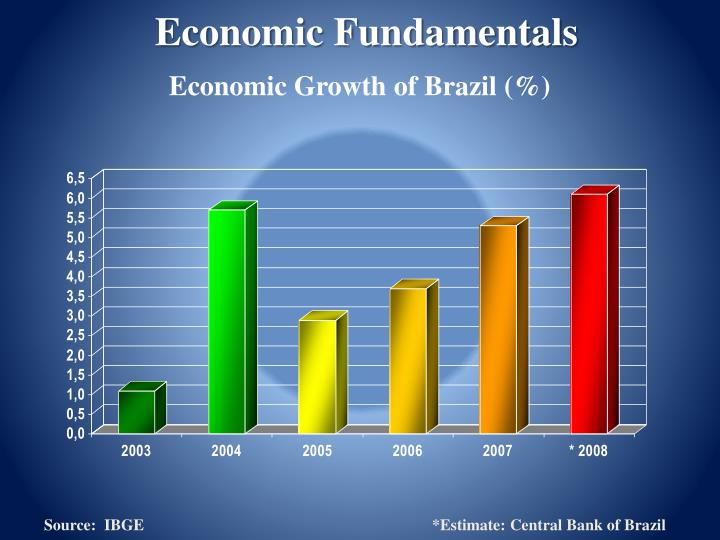 Economic Growth of Brazil (%)