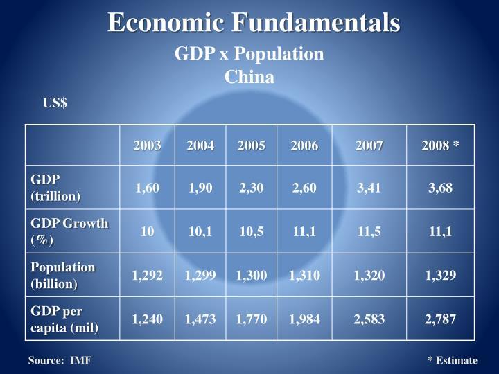 GDP x Population
