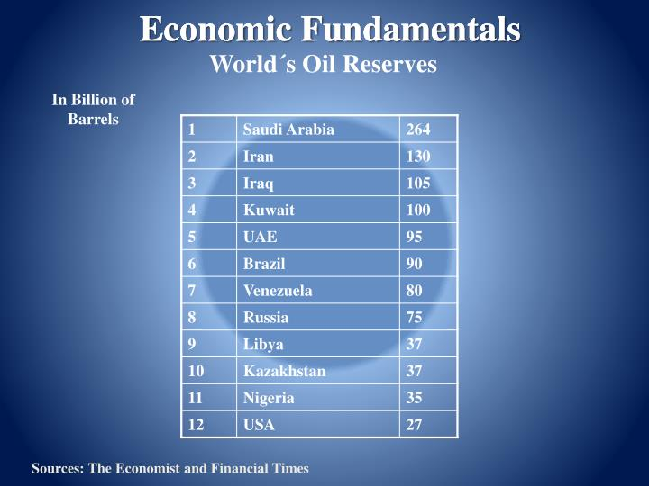 Economic Fundamentals