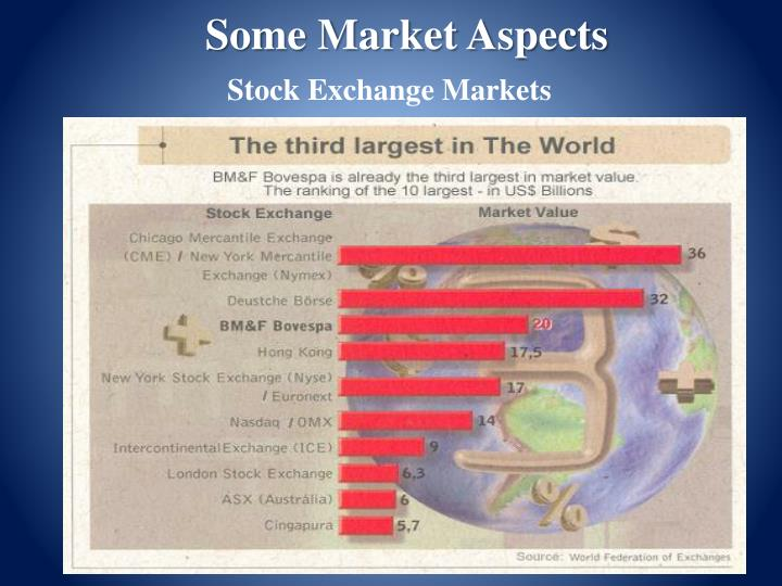 Some Market Aspects