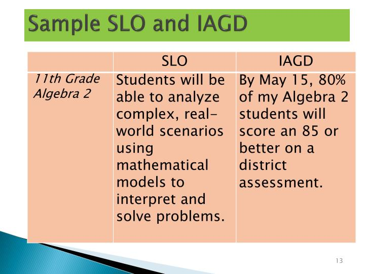 Sample SLO and IAGD