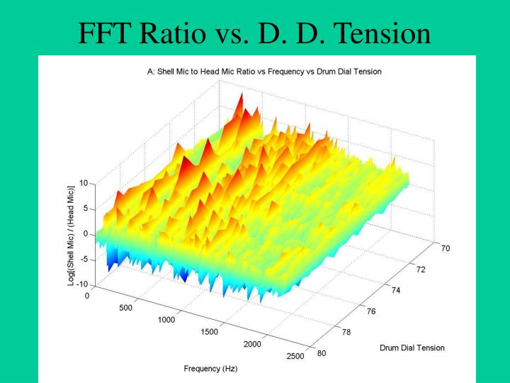 FFT Ratio vs. D. D. Tension
