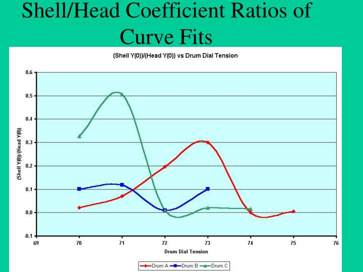 Shell/Head Coefficient Ratios of Curve Fits