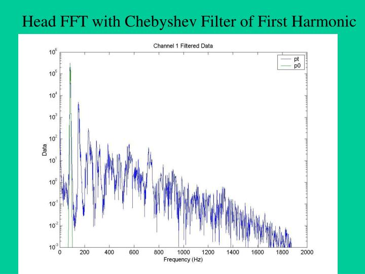 Head FFT with Chebyshev Filter of First Harmonic