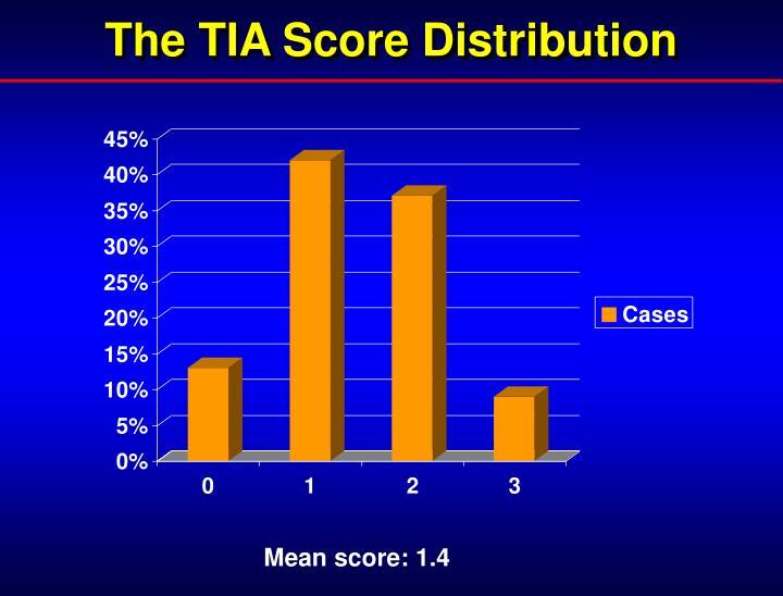 The TIA Score Distribution