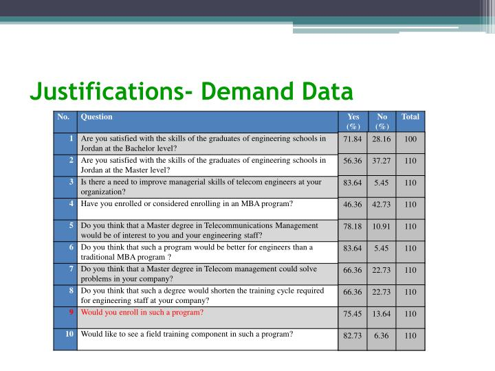 Justifications- Demand Data