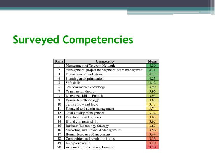 Surveyed Competencies