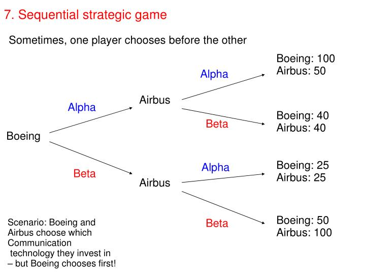 7. Sequential strategic game