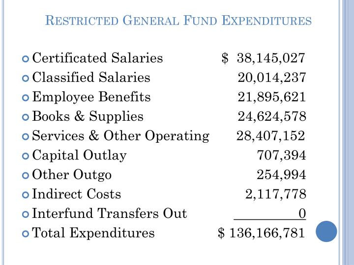Restricted General Fund Expenditures