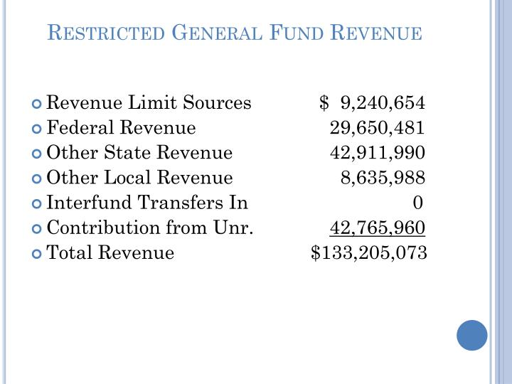 Restricted General Fund Revenue